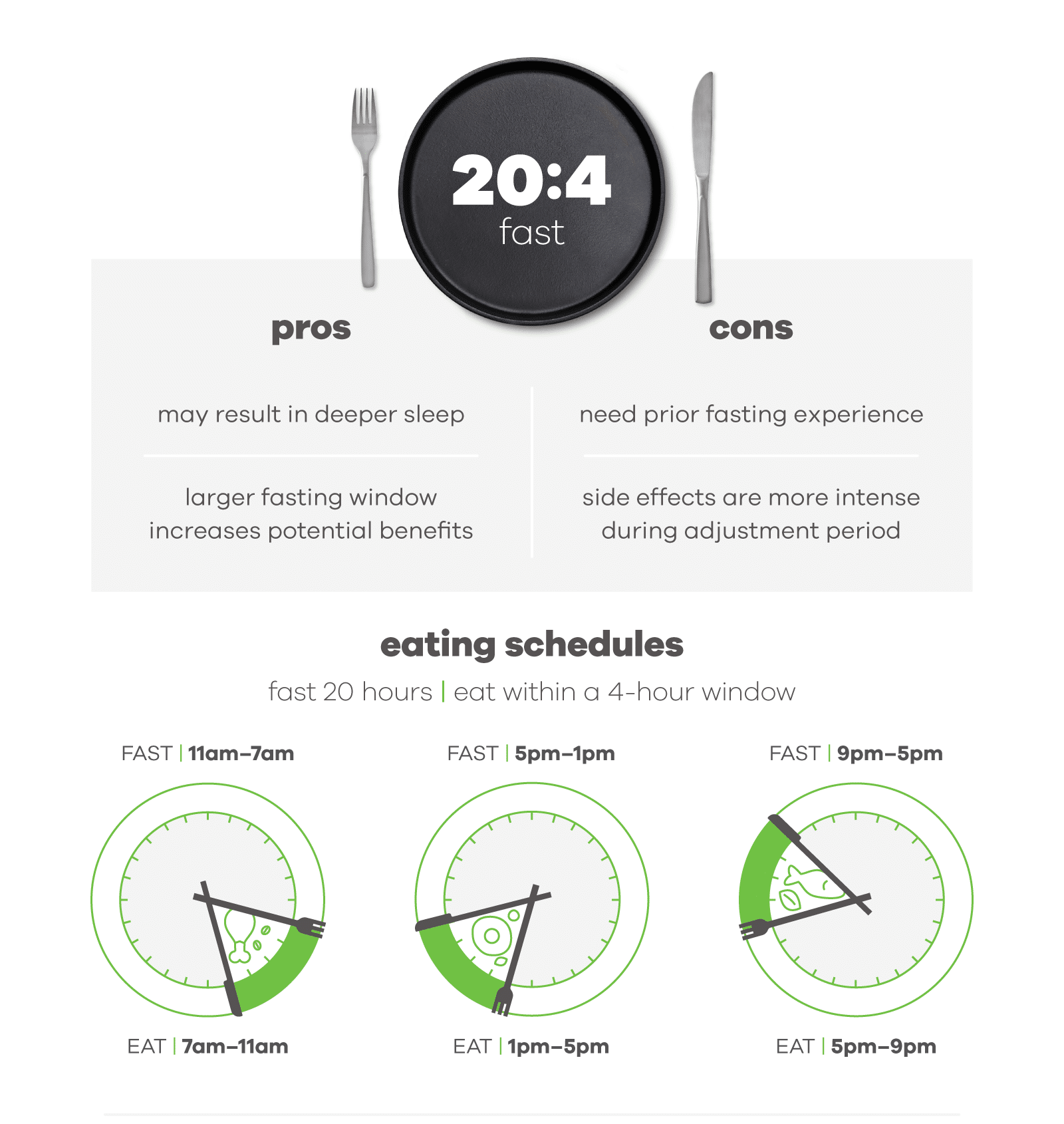 intermittent fasting graphic with the 20 hours fasting and 4 hours eating schedule